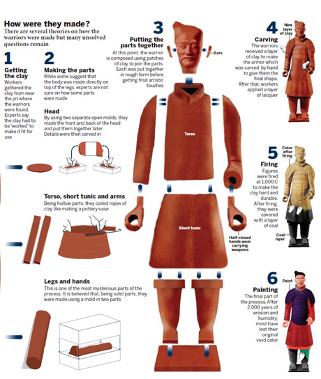 Terracotta Army Emerges In Its True Colors