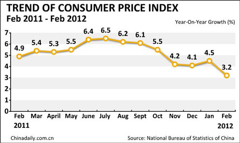 China inflation eases to 3.2% in Feb