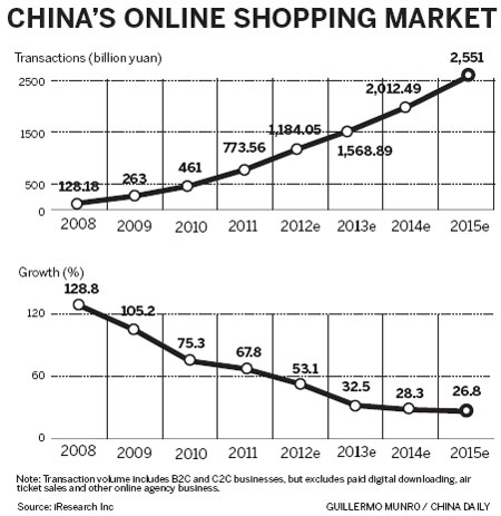 Online shopping gaining popularity