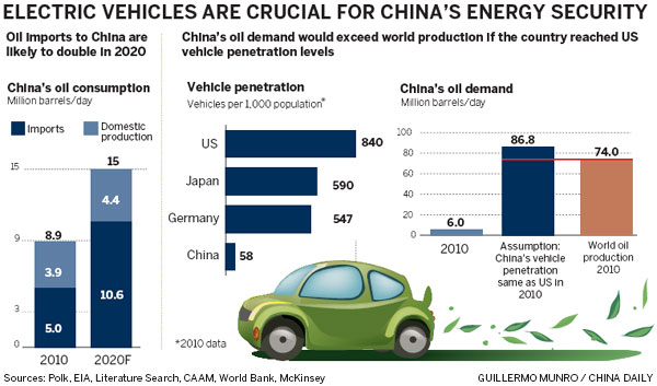 China 'can still lead' in green cars