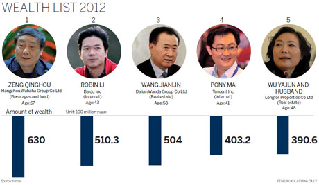 Wahaha boss tops China rich list