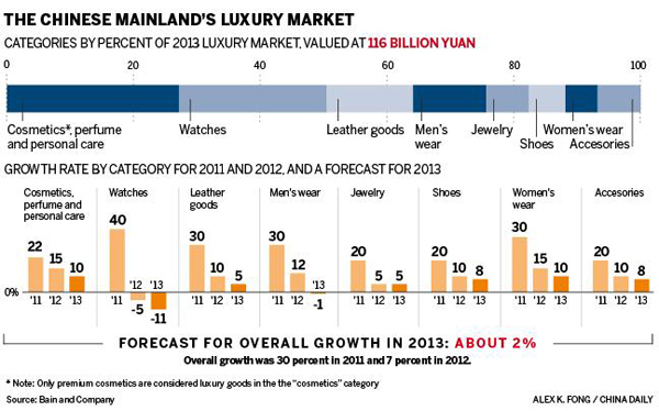 Luxury market cooling down