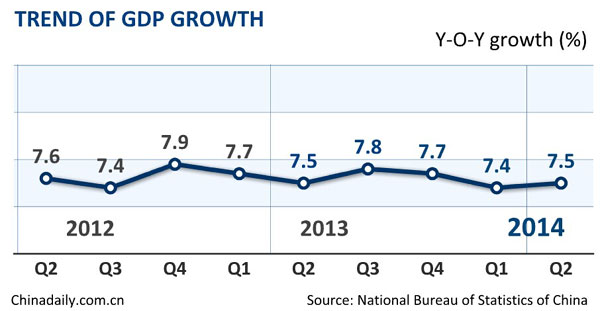 China's H1 GDP grows 7.4%