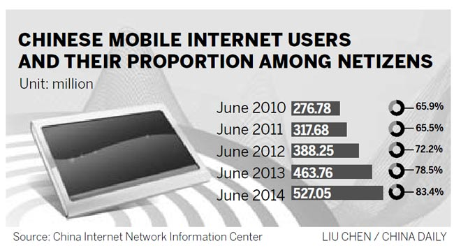 Mobile Web users overtake computer ones