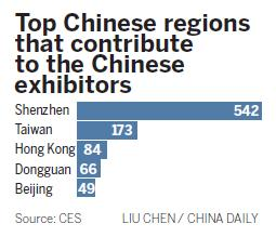 Chinese tech companies sweep into CES show