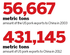China tightens rules on US pork