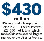 US dairy exports to China market keep flowing