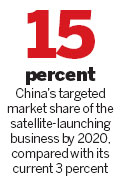 Chinese seek greater share of satellite market