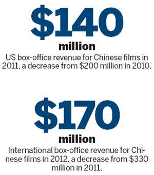 Chinese Films in the US: Not a full house