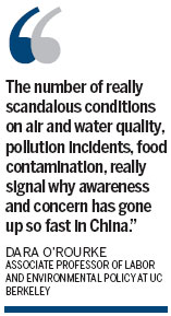Chinese concern about environment grows
