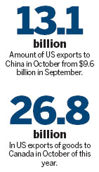 US-China trade hits high, deficit narrows