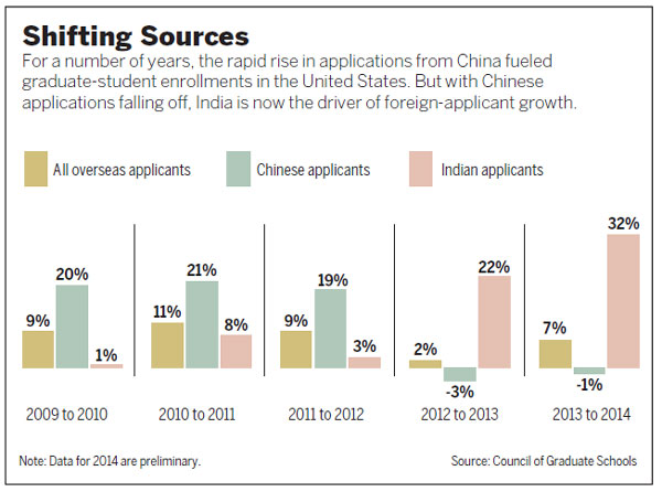 Chinese applications to US grad schools dip