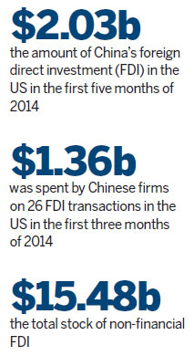 Chinese FDI in US rides in fast track