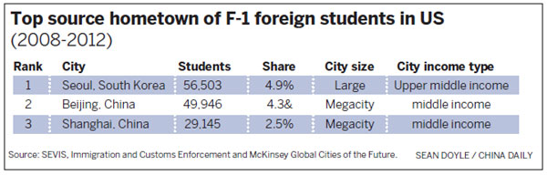 China makes up largest share of foreign students in US