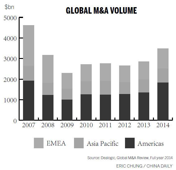 China has competition in M&A in Asia