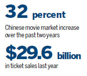 China helps Jurassic World's record box-office