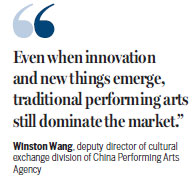 China's Performing arts in the US