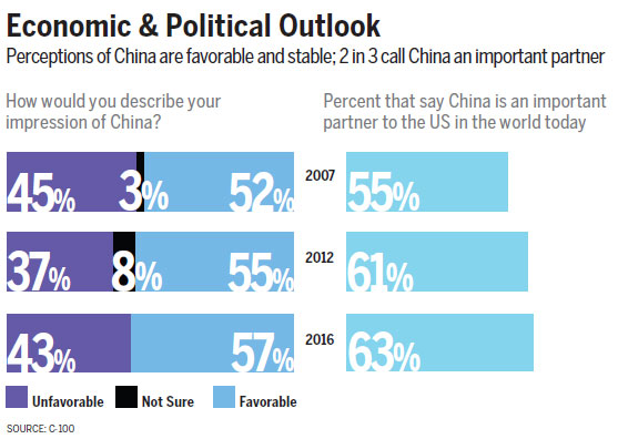 US-China future positive despite distrust: experts