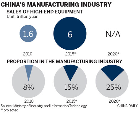 an overview of the manufacturing industry in china While there have been some studies on chinese industry and manufacturing  a summary of china's position in global industry can be derived for industrial.