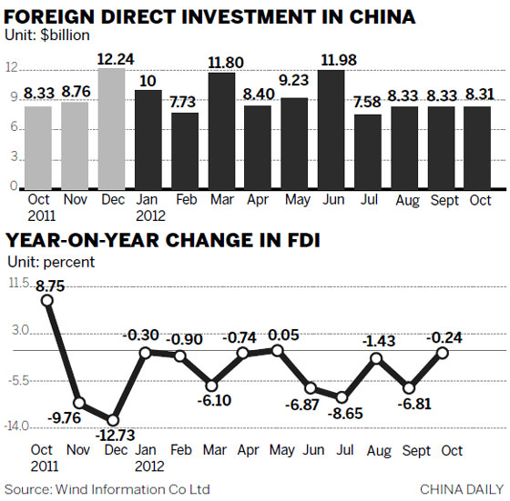 FDI remains on down trend Economy chinadaily.com.cn