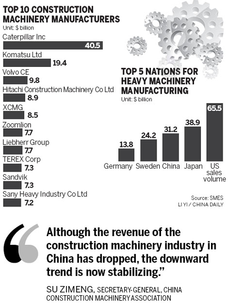 Domestic construction equipment industry to grow to 15 billion by