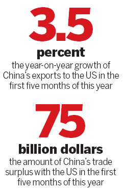 Figures show shifts in US, China economies