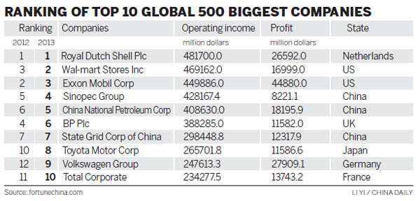 fortune 10 list