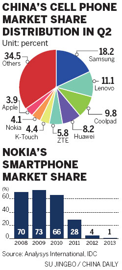 nokia leads with global strategy Global strategy jonathan cho evp,  including nokia, sap,  daniel leads acronym's global paid search strategy across all media channels.