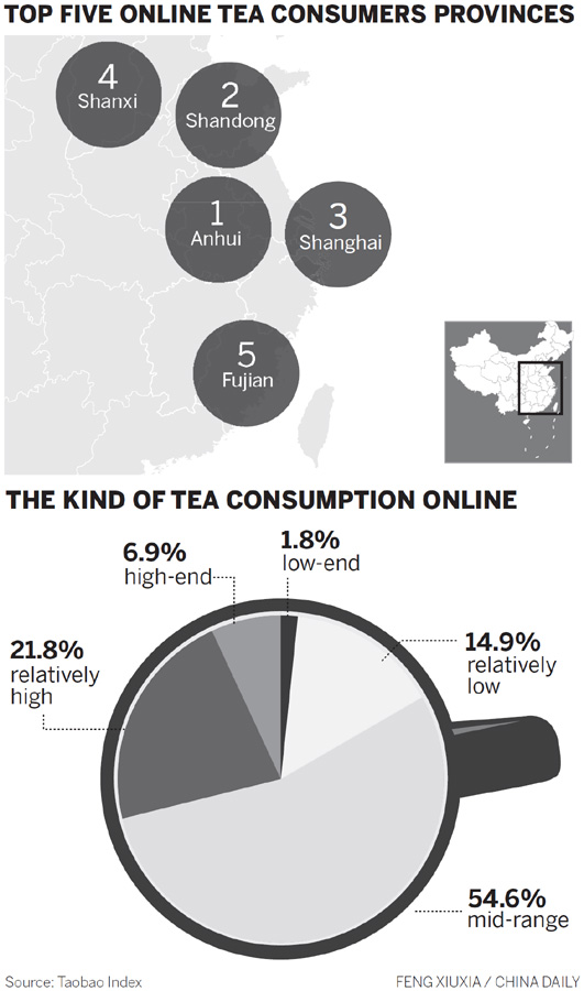 High-end tea retail sales slump as market tastes change