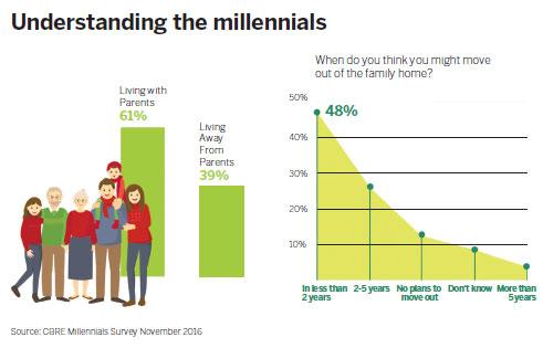 Report: Millennials to shape real estate market trends