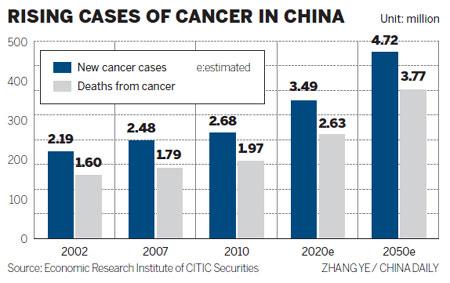 Resultado de imagen de china cancer