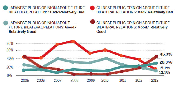 Poll reveals gloom over China-Japan ties|Politics ...