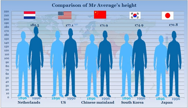 Chinese grow in height rankings[1] chinadaily.com.cn