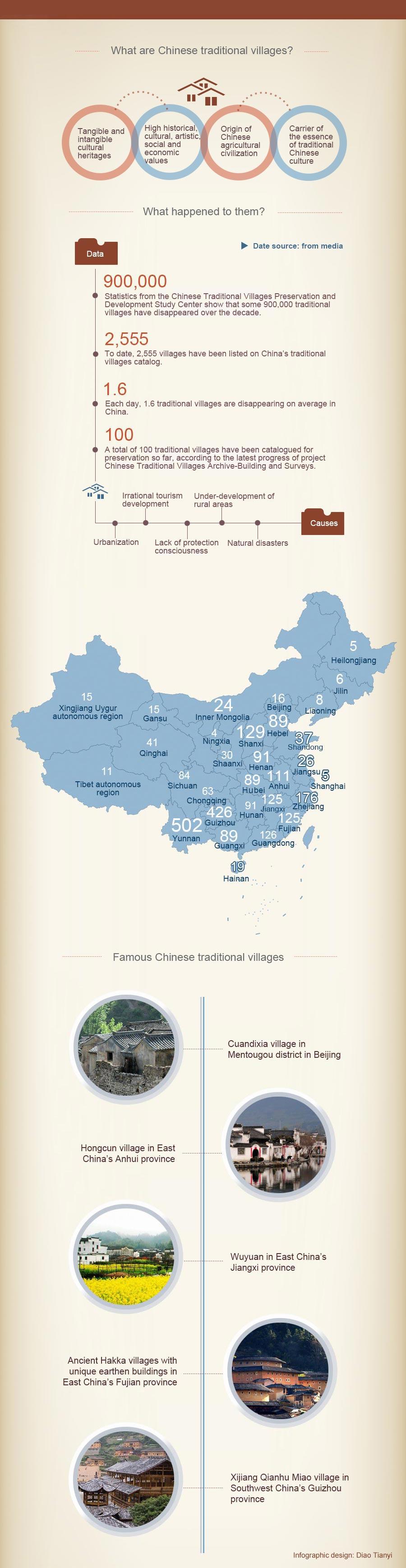 region fujian chine