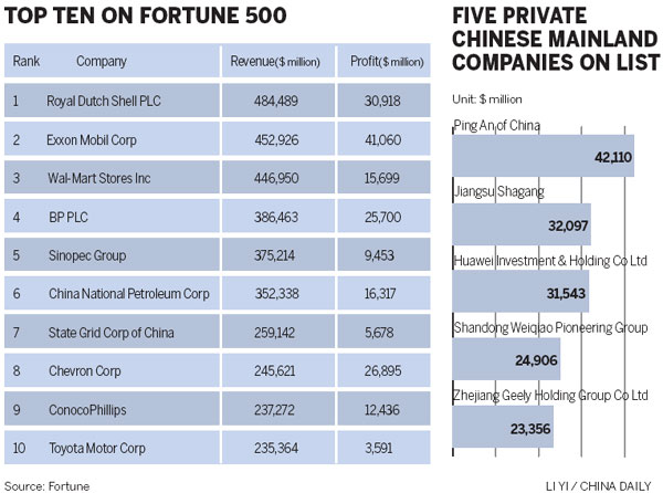 Fortune 500 Companies - Charlotte Chamber of Commerce