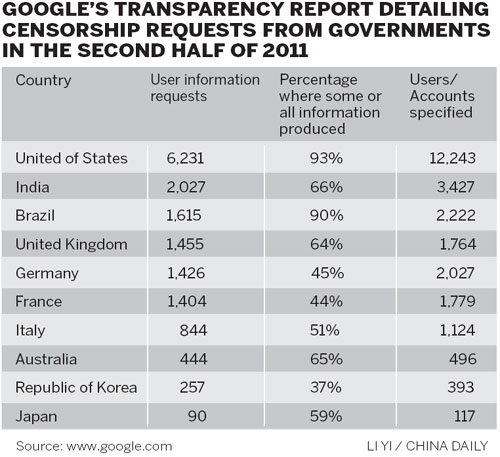 internet censorship variations between western countries Censorship and right to free speech and expression philosophy essay print reference this  published: 23rd march,  censorship, on the other hand, is the process of imposing checks, direct or indirect, governmental or otherwise, on the exercise of one's right to free speech  which deals with governmental acts of subversion of the voice.