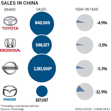 Japanese Car Sales Go Into Reverse Gear Top Stories
