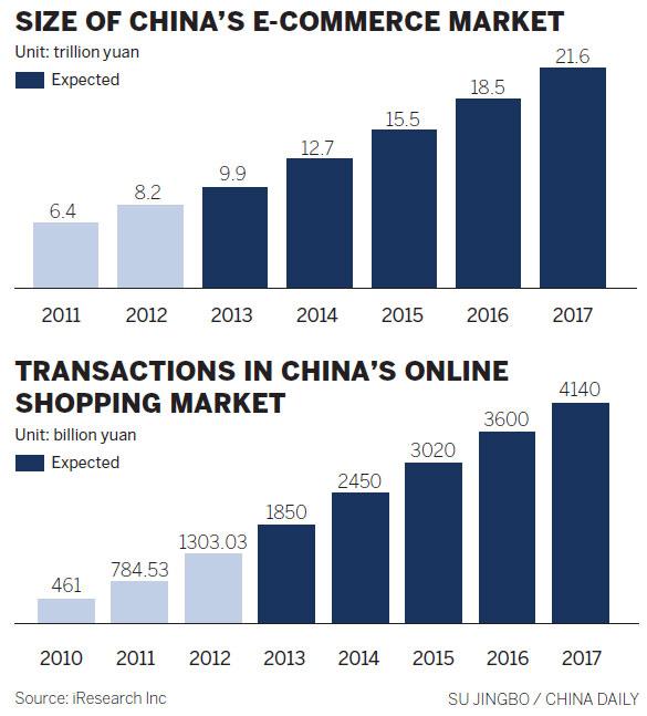 Online market usa
