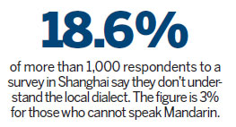 Shanghai dialect locked in tug of war with Mandarin