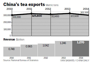 Chinese tea takes on global market