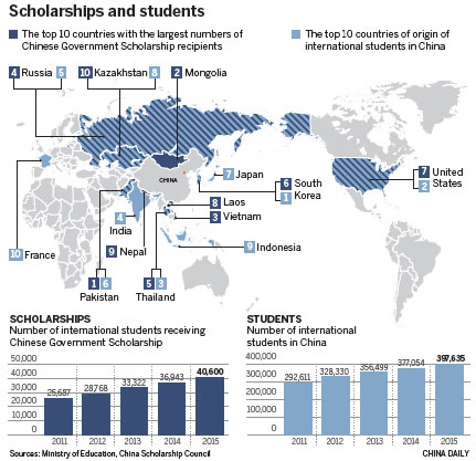 University program passes test by raising foreign student