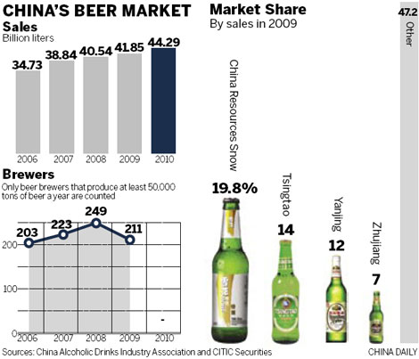 chinese beer market London (prweb) october 17, 2013 -- product synopsis a detailed market research report on the china beer industry researched and published by.
