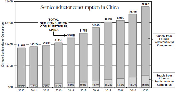 semiconductor market in china China has long been one of the most important players in the global semiconductor market, accounting for over half of the global market over the last five years, thanks to the country's booming electronics and telecom industry.