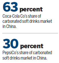 wahaha vs coca cola and pepsi Sse cola wars group4  cola wars coca & pepsi group 4 zhang yuanyuan :  coke vs pepsi rahul shinde wahaha - history, evolution,.